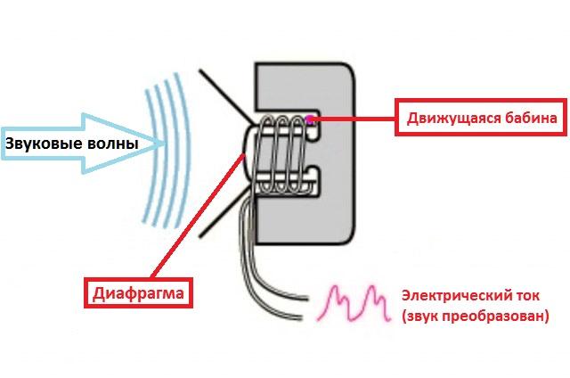 Технические характеристики микрофонов