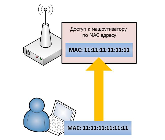 MAC адрес